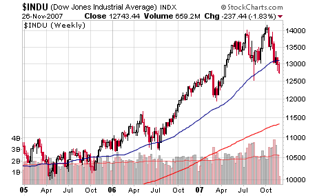 dow jones stock price chart