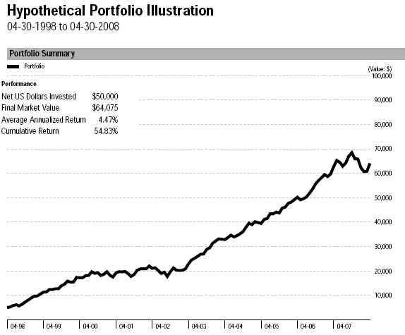 S&P 500 Equal Contributions