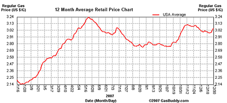 2007 Gas Prices
