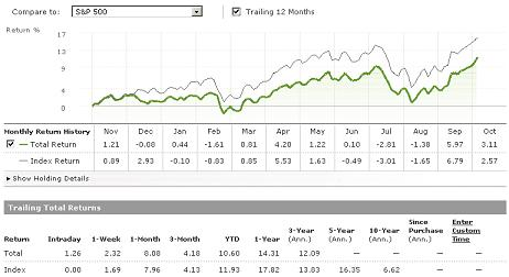 Trailing 12 Months vs. S&P