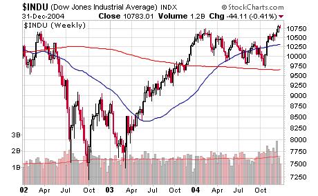 DJIA 2002-2005