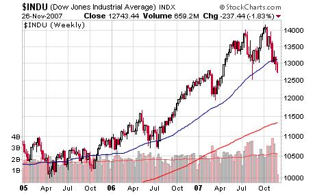 DJIA 2005 - Now