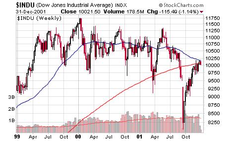 DJIA 1999-2002