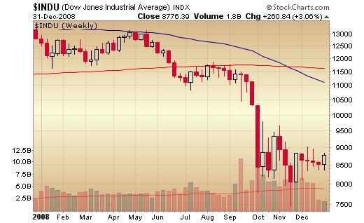 2008 Dow Jones Weekly Chart