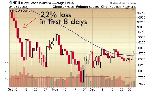 4th Quarter DJIA Chart